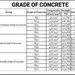 Table showing different grades of concrete