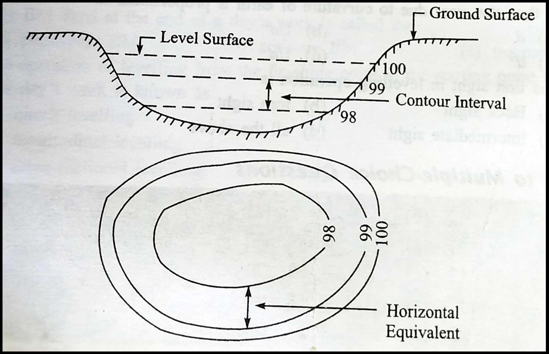 contour lines