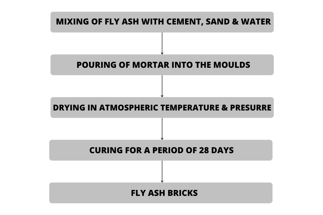 Flowchart showing fly ash bricks manufacturing process