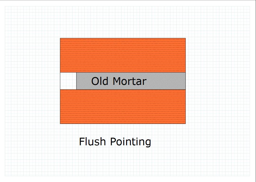 Flush pointing type