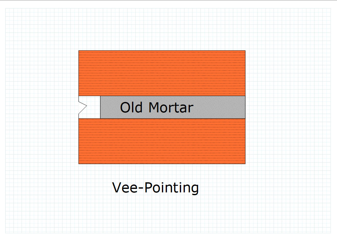 Vee-pointing